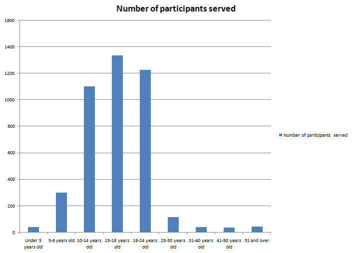 "Bad: The ""before"" version of an Excel chart showing the age ranges of participants served"