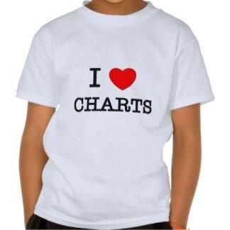 Chart Secrets