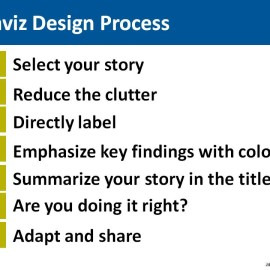 The Data Visualization Design Process: Seven Steps for Beginners