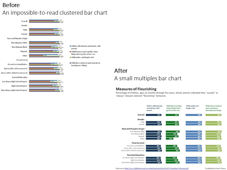 before-after_small-multiples-bar-chart