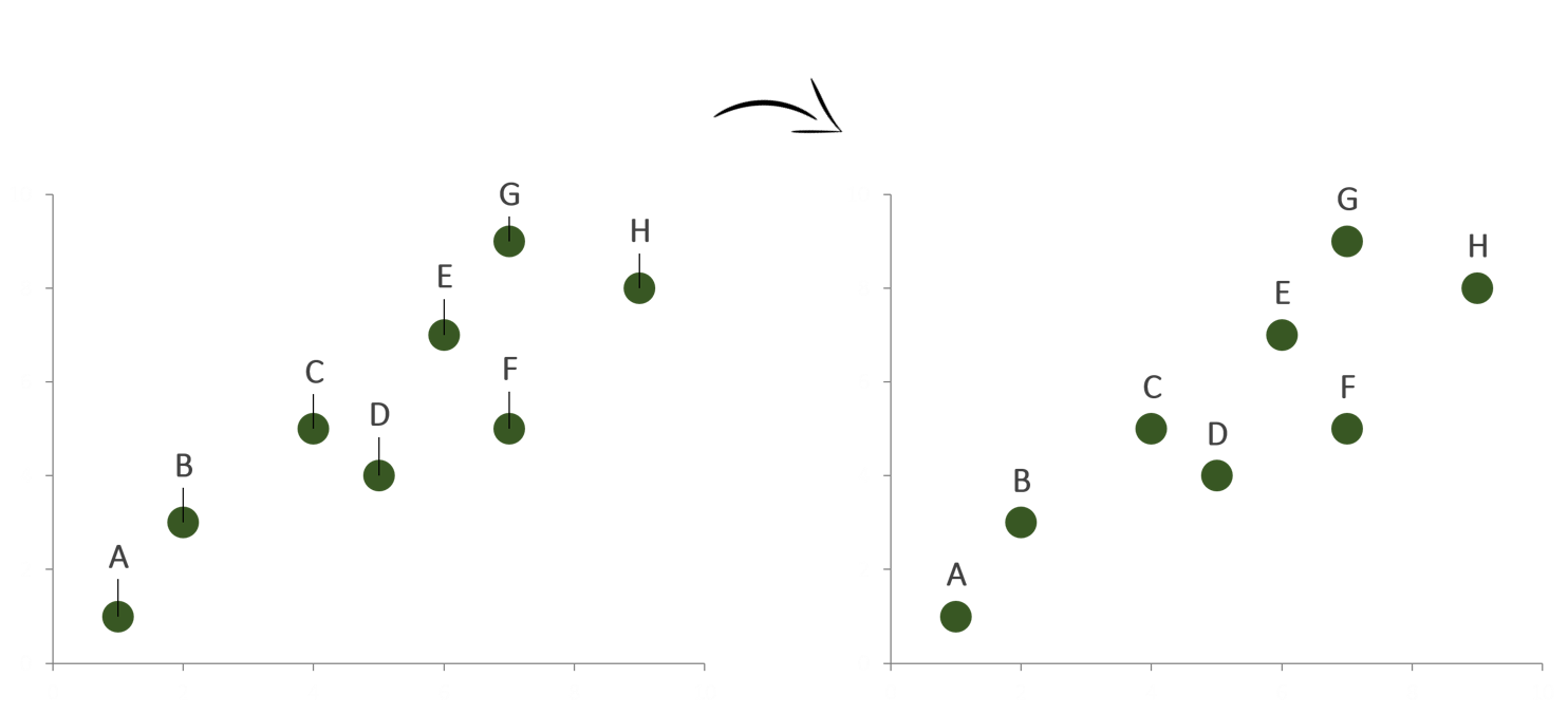 Removing leader lines from scatter plots