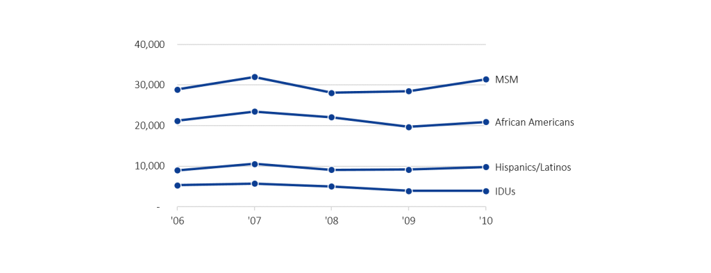 HIV infection rates displayed in a line graph