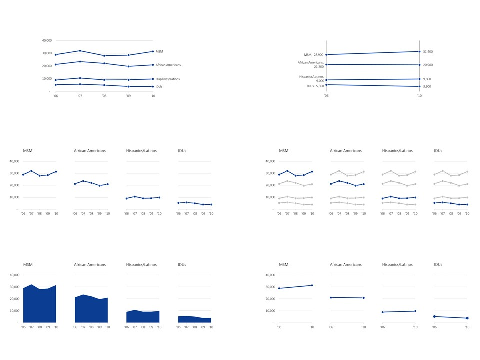 One Dataset, Five Line Charts