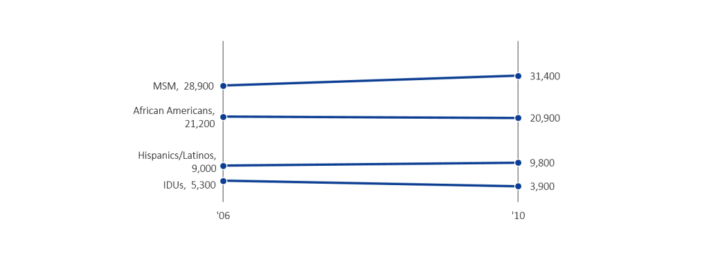 HIV infection rates displayed in a slope graph