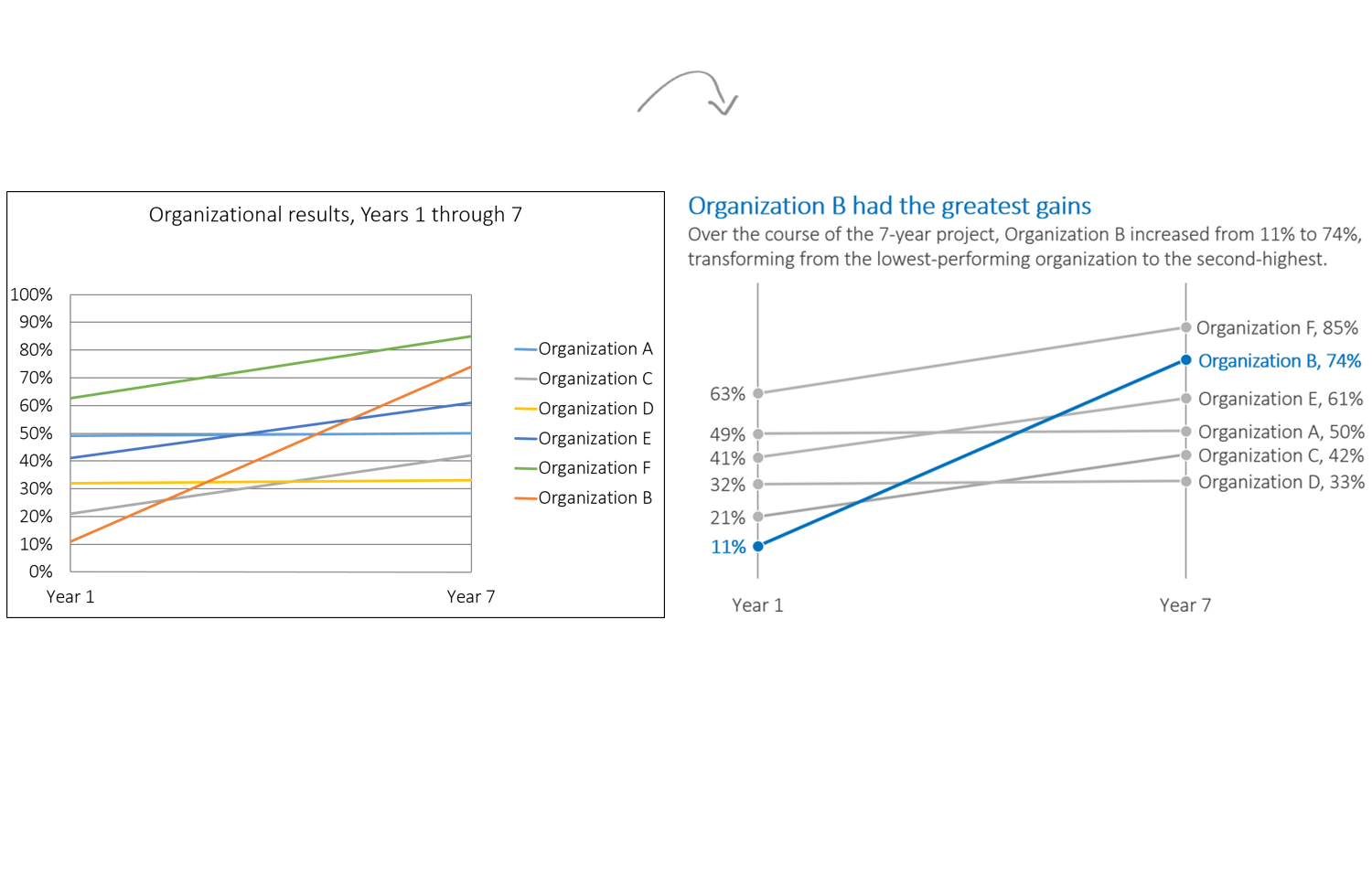 The Simplification & Emphasis Approach to Editing Graphs