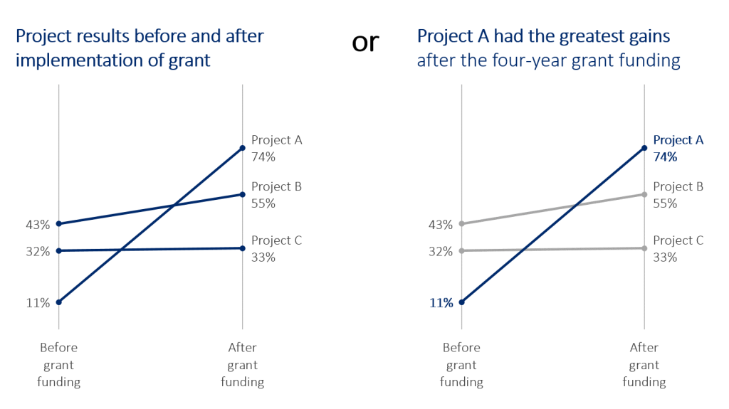 present-as-is-or-tell-a-story-slope-chart