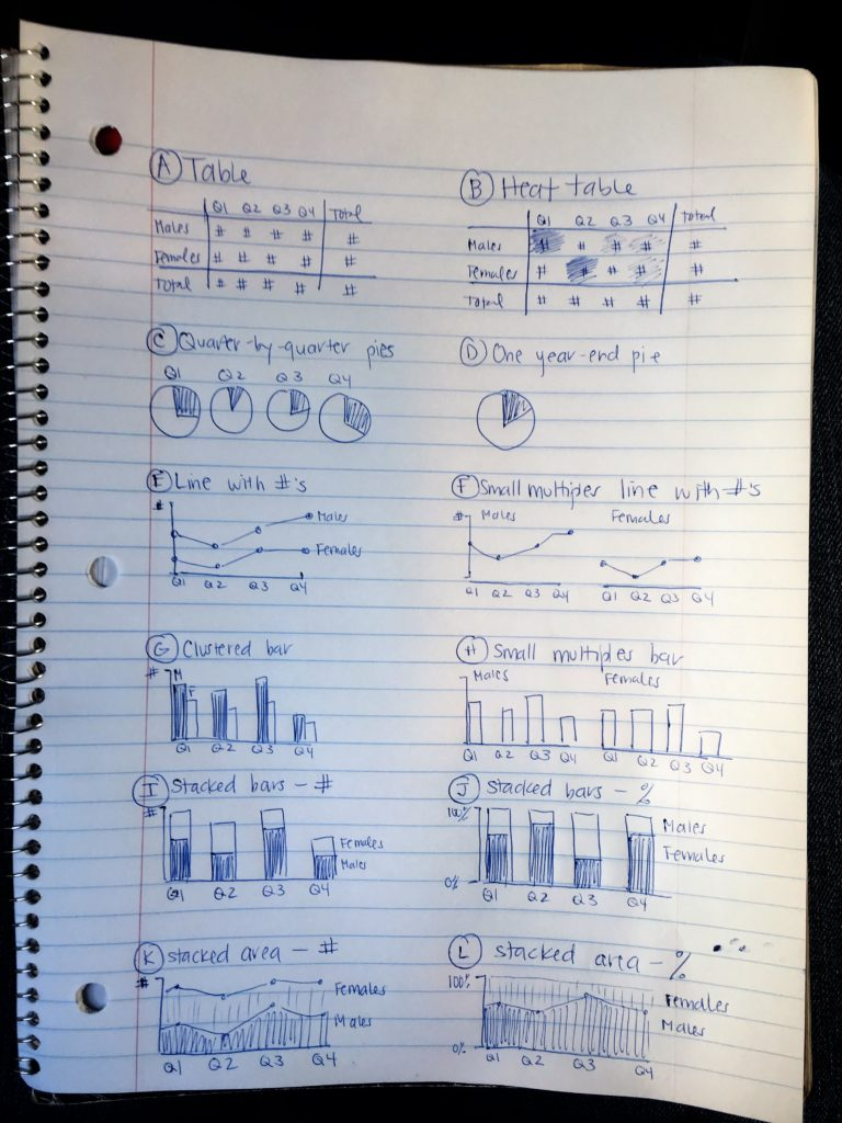 Sketching a dozen options for displaying quarterly breakouts by gender.