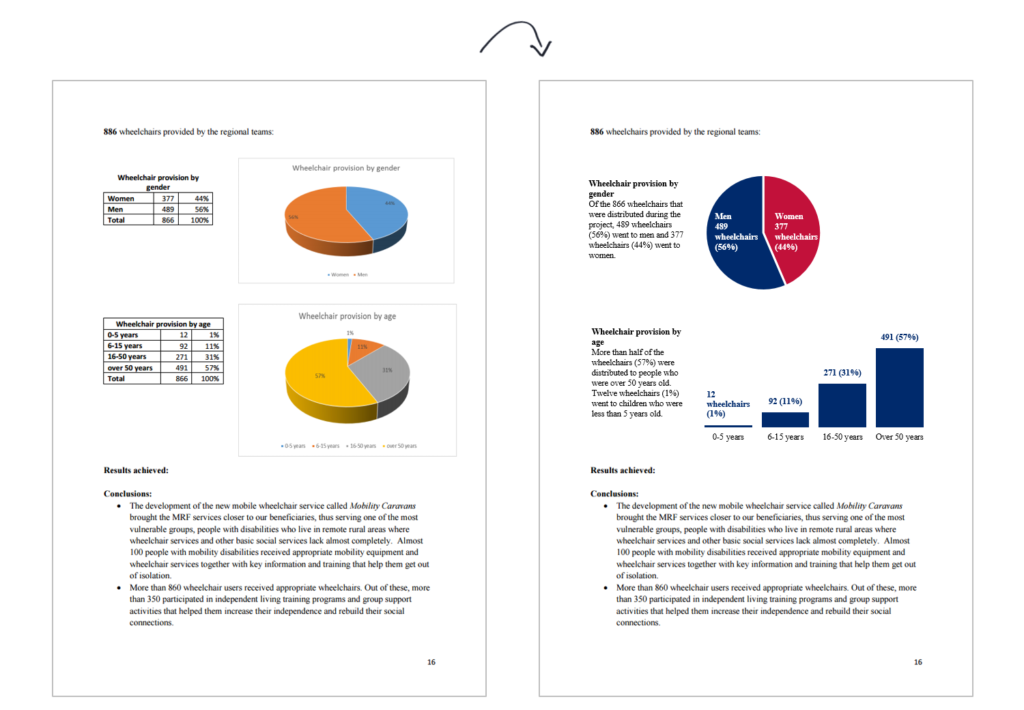 Ann K. Emery's pie chart makeover: Whoa, the report looks different!!!