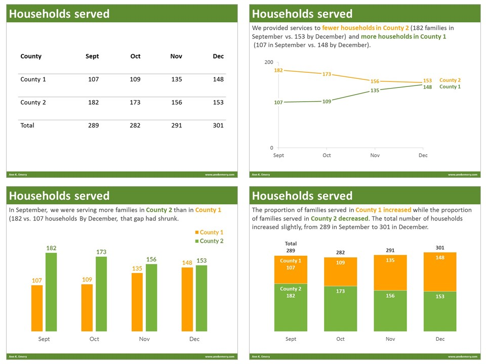 EmeryAnalytics_Households-served_Four-options