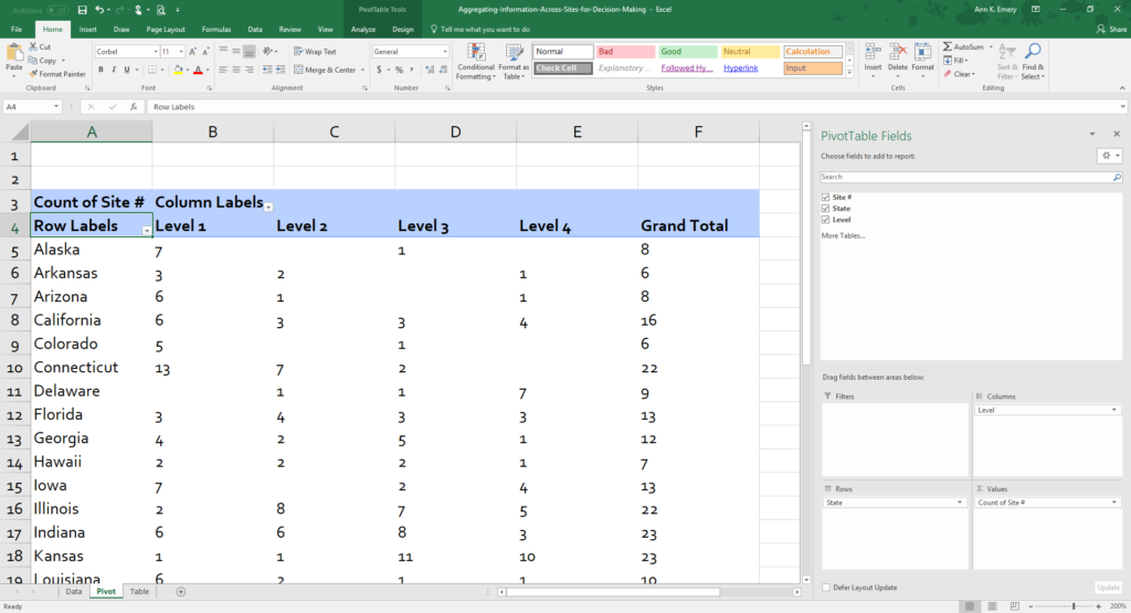 The original dataset had one entry per site. We used pivot tables to figure out how many sites within each state were at a Level 1, Level 2, Level 3, or Level 4. For example, the agency was running the program in eight different sites in Alaska. Of those, seven sites were at a Level 1 and one site was at a Level 3.
