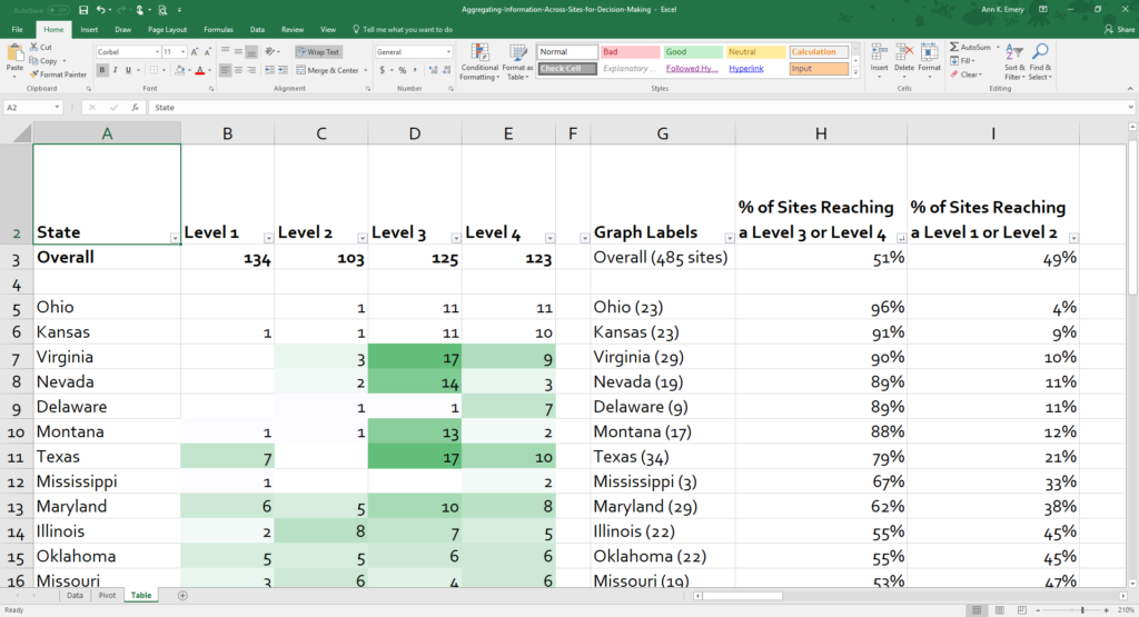 We pasted the results from the pivot table into a new sheet and converted the numbers of sites into percentages of sites. Each state had a different number of sites. Transforming everything into percentages got us closer to an apples-to-apples comparison.