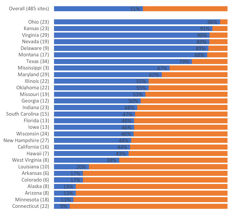 Time to roll up our sleeves and edit! We removed the non-essential items so that our leaders would be freed up to focus on the important messages. We: • Removed the generic title (which will get re-written later); • Removed the border; • Removed the 0% to 120% scale; • Removed the legend; • Removed the grid lines; • Re-sorted the states from greatest to least (rather than alphabetical); • Labeled only some of the bars (the percentage of sites that had already met our criteria); • Made the chart bigger so that all the state names would actually be displayed; and • Nudged the bars closer together.