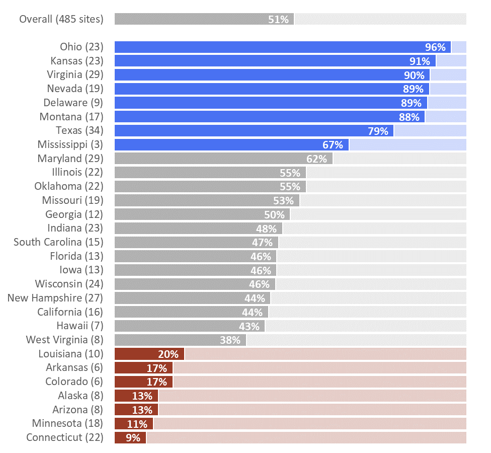 "When used well, color is one of the most powerful elements of a graph. We: Began with colors that matched their logo (this exact shade of blue and red); Tested that color combo at color-blindness.com to make sure that people with color vision deficiencies could still distinguish between the blue and red (they can); and Color-coded the graph so that ""good"" states were in blue and the ""bad"" states were in red. We decided that states where two-thirds or more of their sites met the desired criteria would be blue and that states where one-third or less of their sites met the desired criteria would be red. We left a big chunk of states in a neutral color (this exact shade of gray from their style guide) because we decided that they wouldn't be the focus of this visualization."