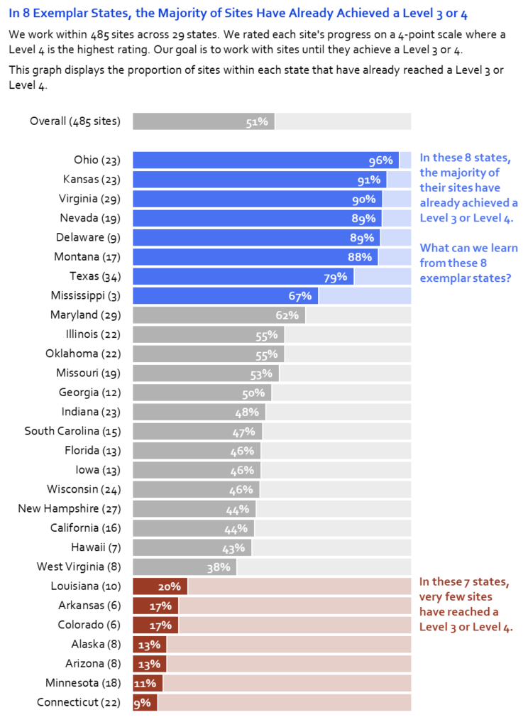 "Finally, we used text strategically. We: Wrote a storytelling title; Added a subtitle; Annotated the graph; Increased all the font sizes to 11 (and increased the title to size 12 and bold, to match their style guide); and Reinforced the organization's branding with their font (Corbel). The annotations are my favorite part of this visualization. Our annotations help viewers interpret dense information, they're color-coded in blue or red to match the ""good"" or ""bad"" section of the graph, and they include a discussion question for the meeting—what can we learn from eight exemplar states? We wanted the policymakers to think about what made the good states so good and to apply those lessons learned to the struggling states. (And again, I changed all the states and numbers, so don't freak out if your state is at the bottom! It's semi-fictional.)"