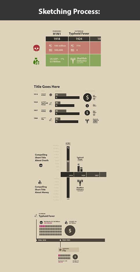 Sara Holcombe's initial drafts of her infographic