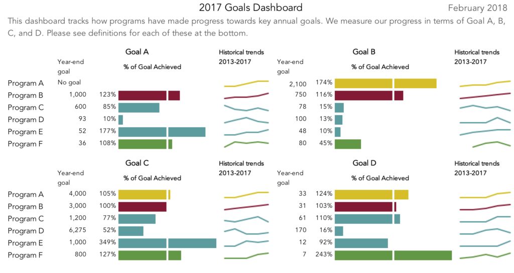 """Mia Schmid's """"after"""" dashboard: with this revised dashboard, we can show change over time much more effectively with sparklines and are able to include data from when the organization started in 2013."""